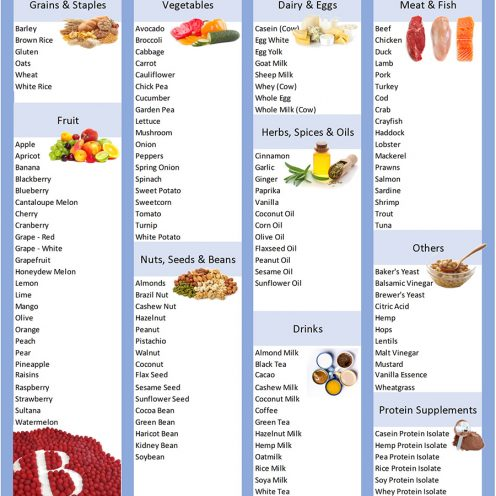 food groups intolerance blood testing- hair loss- scalps-